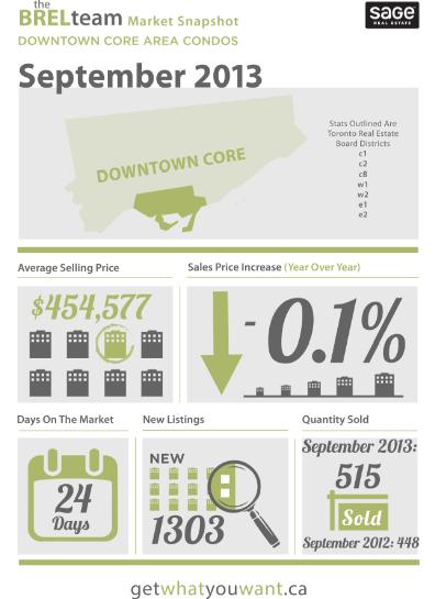 Condo Market September