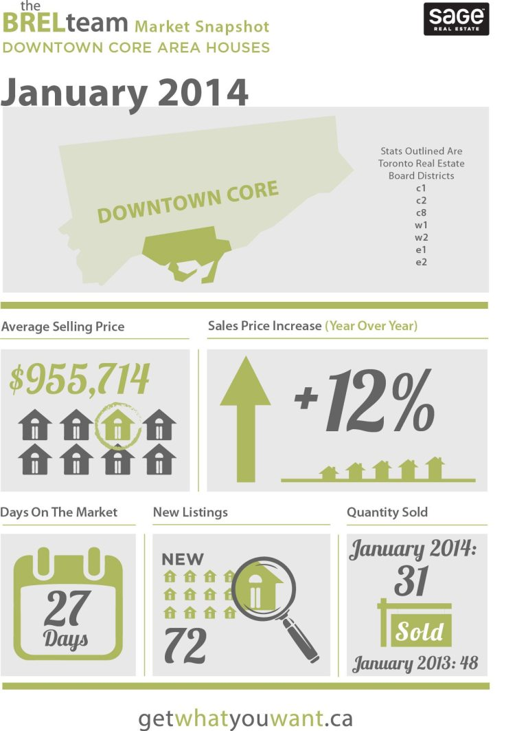 theBRELteam_State_of_the_Market_Downtown_HOUSES_JAN