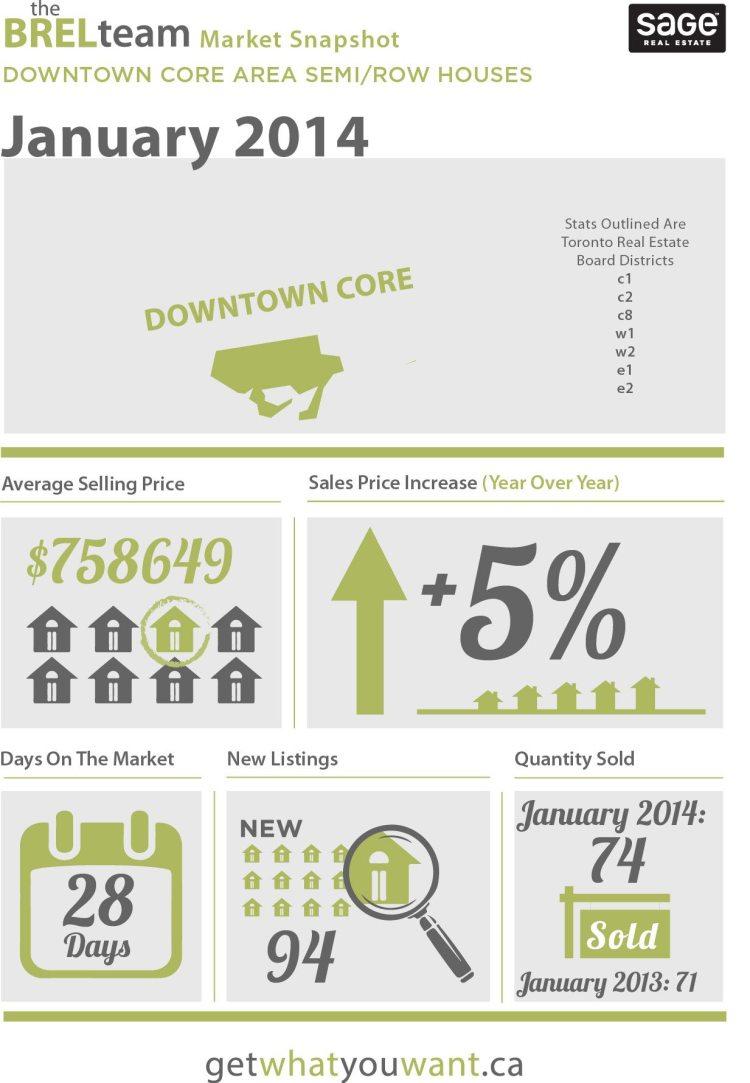 toronto real estate stats