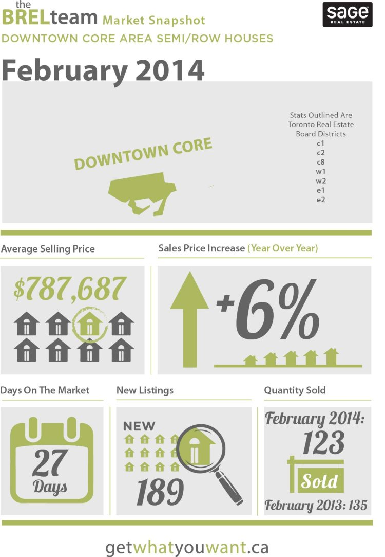 theBRELteam_State_of_the_Market_Downtown_SEMI-ROW_FEB