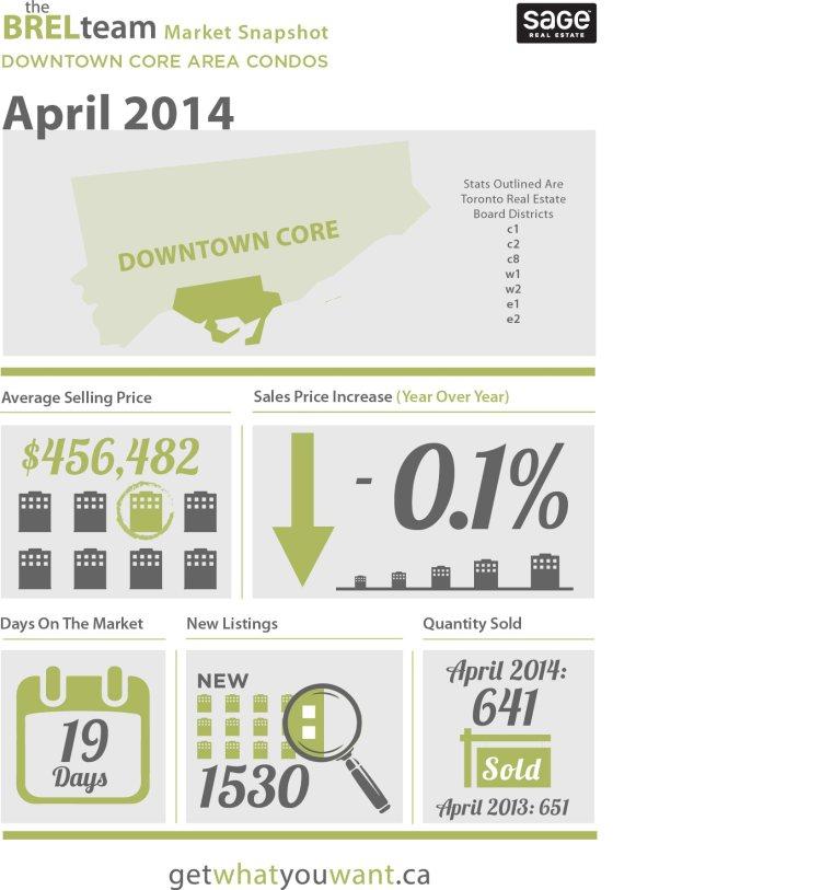 Market Update April 2013