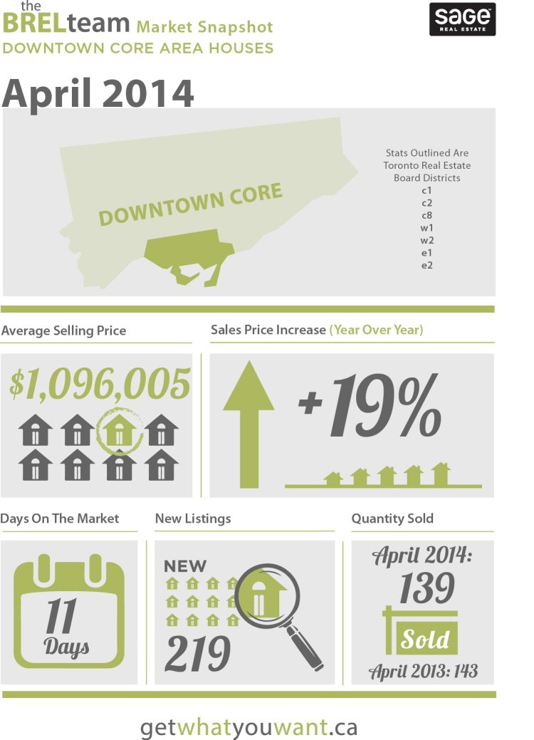theBRELteam_State_of_the_Market_Downtown_HOUSES_APR