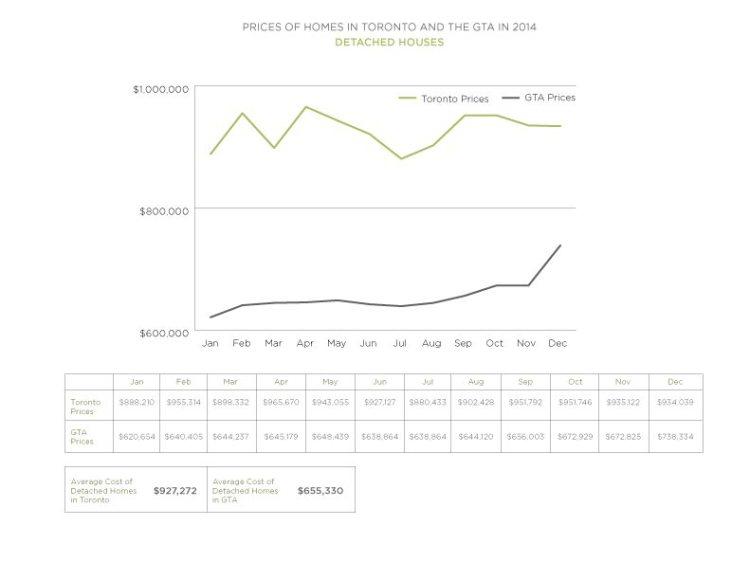 2014 Detached House Prices Toronto vs GTA