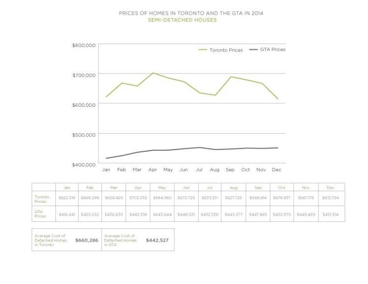 2014 Semi Detached Prices Toronto vs GTA