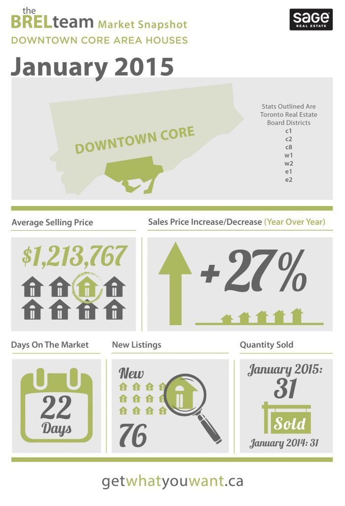 theBRELteam_State_of_the_Market_Downtown_HOUSES_JAN-01