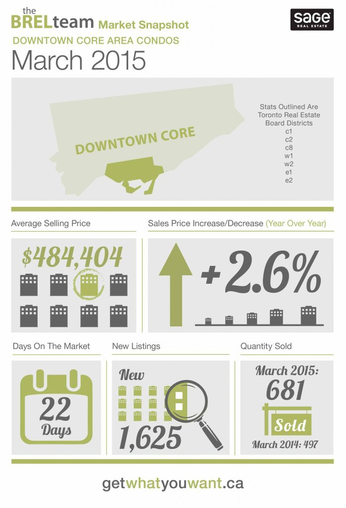 theBRELteam_State_of_the_Market_Downtown_CONDOS_MAR-01