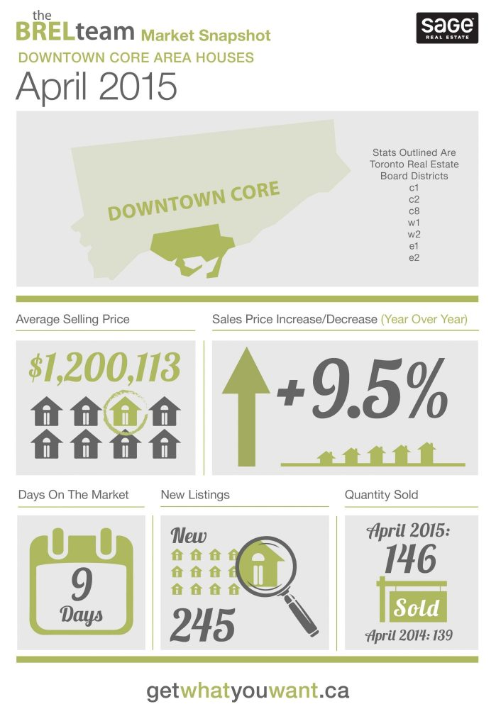 theBRELteam_State_of_the_Market_Downtown_HOUSES_APR-01