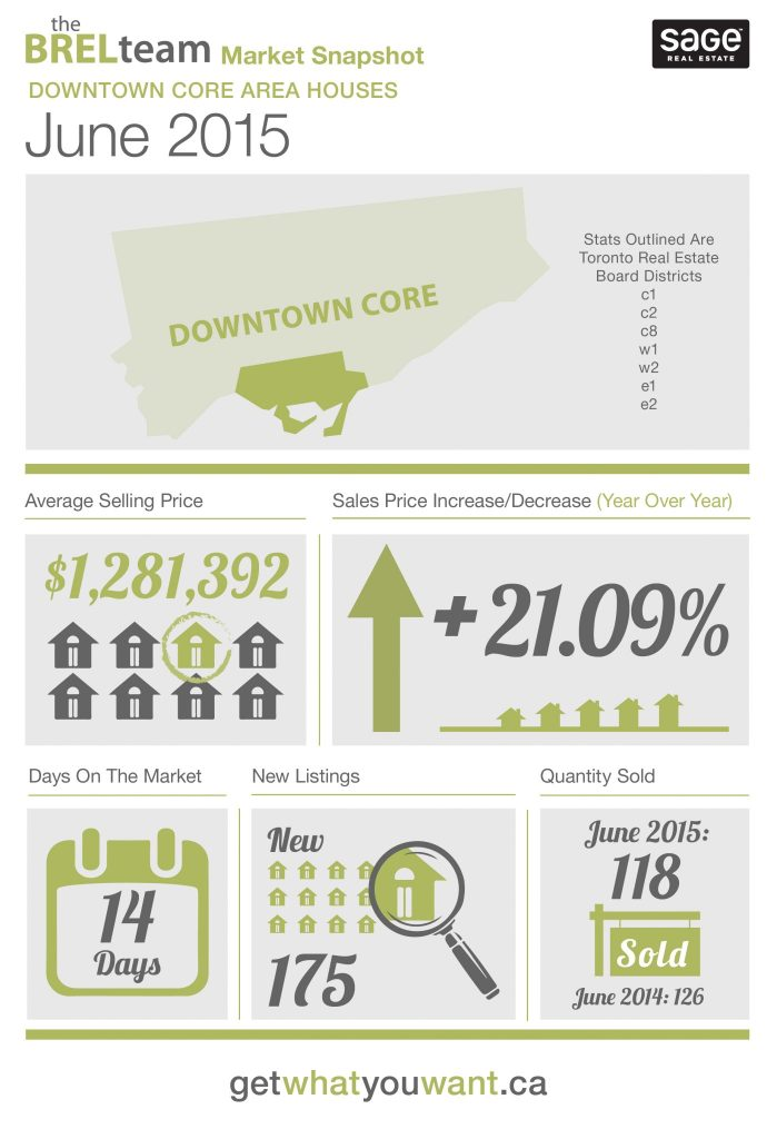 theBRELteam_State_of_the_Market_Downtown_HOUSES_JUNE