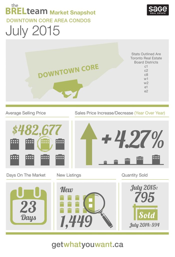 theBRELteam_State_of_the_Market_Downtown_CONDOS_JULY