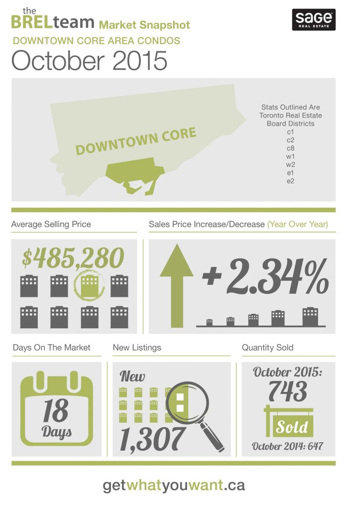 theBRELteam_State_of_the_Market_Downtown_CONDOS_Oct