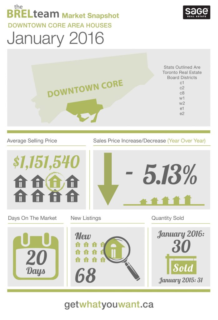 theBRELteam_State_of_the_Market_Downtown_HOUSES_JAN2016