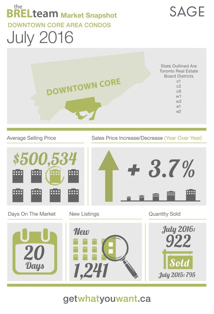 theBRELteam_State_of_the_Market_Downtown_CONDOS_JUL2016