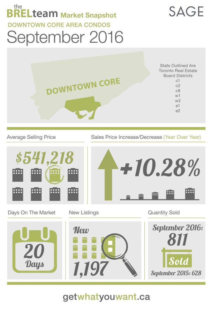 thebrelteam_state_of_the_market_downtown_condos_sept2016