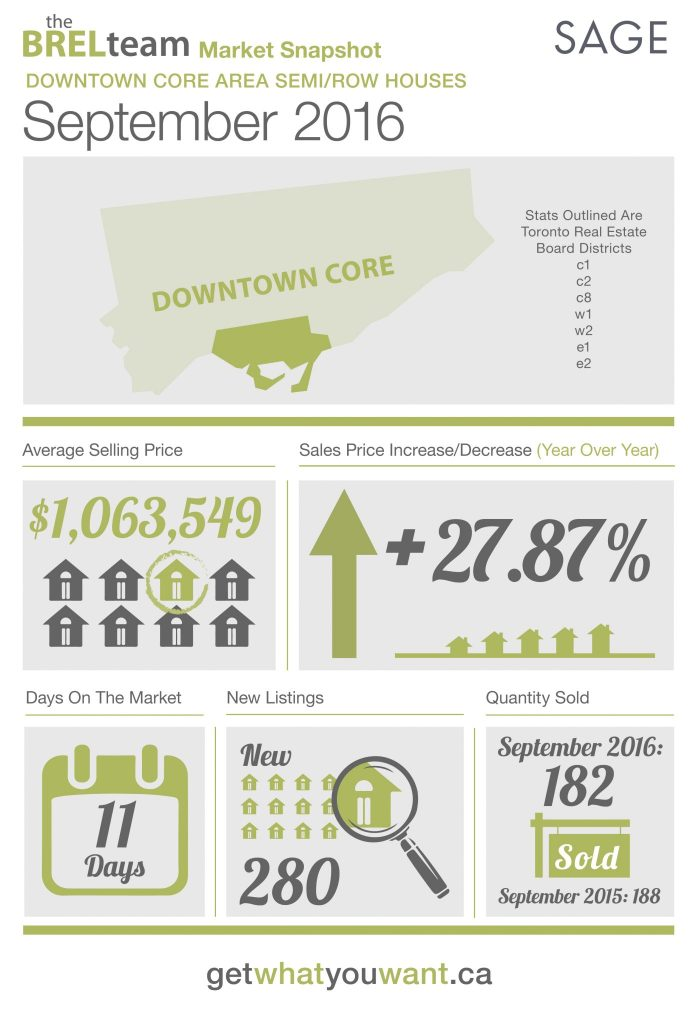 thebrelteam_state_of_the_market_downtown_semi-row_sept2016