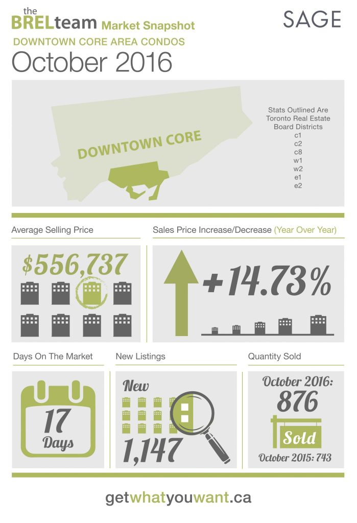thebrelteam_state_of_the_market_downtown_condos_oct2016