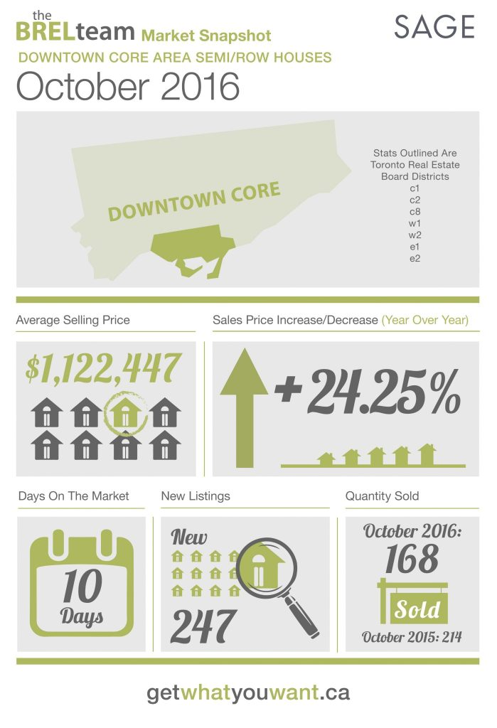 thebrelteam_state_of_the_market_downtown_semi-row_oct2016