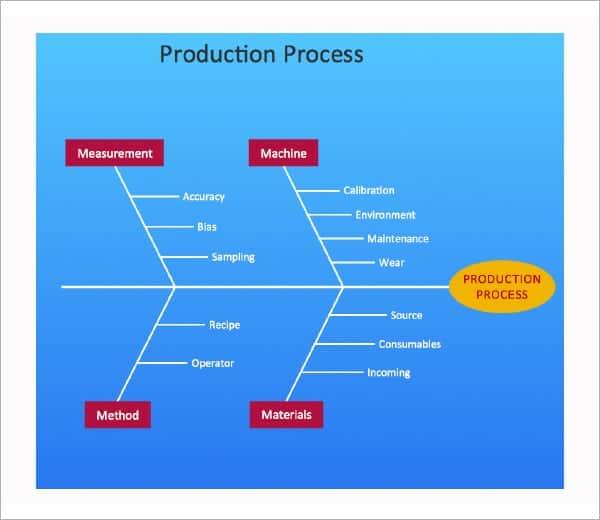 8 fishbone diagram templates word excel pdf formats fishbone diagram image 6 ccuart Image collections