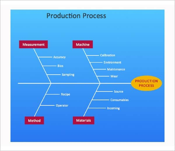 fishbone diagram template in ms powerpoint archives word