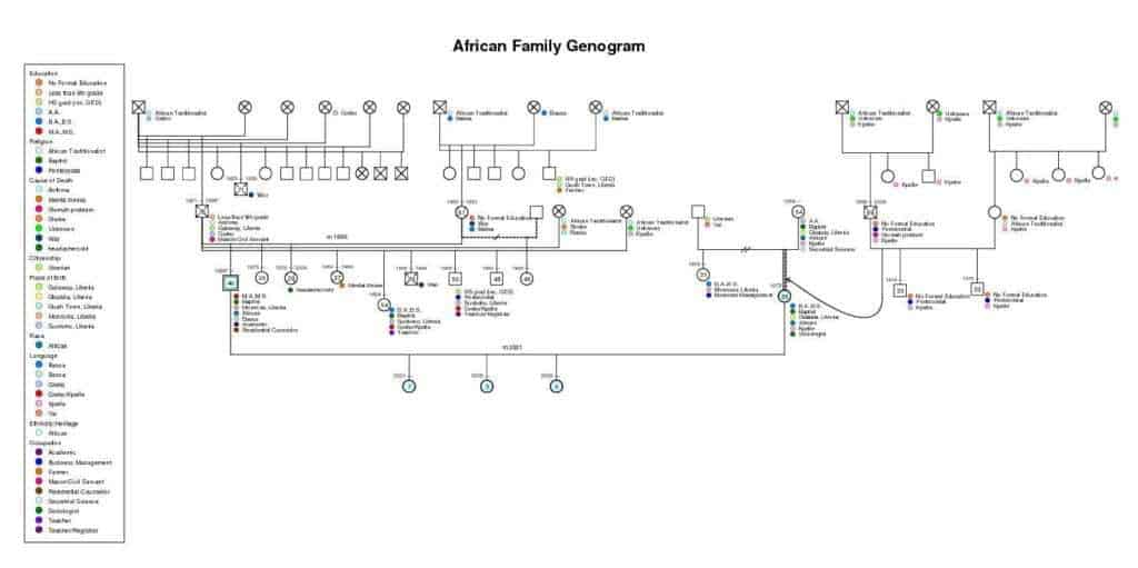 template for genogram in word