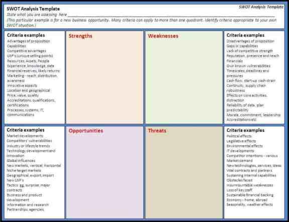 SWOT analysis template 515410
