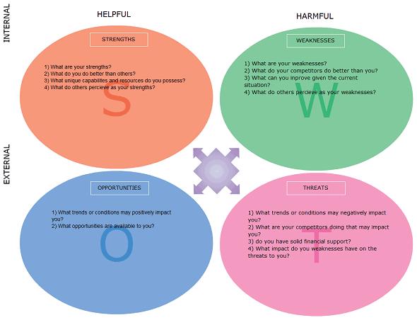 swot analysis form