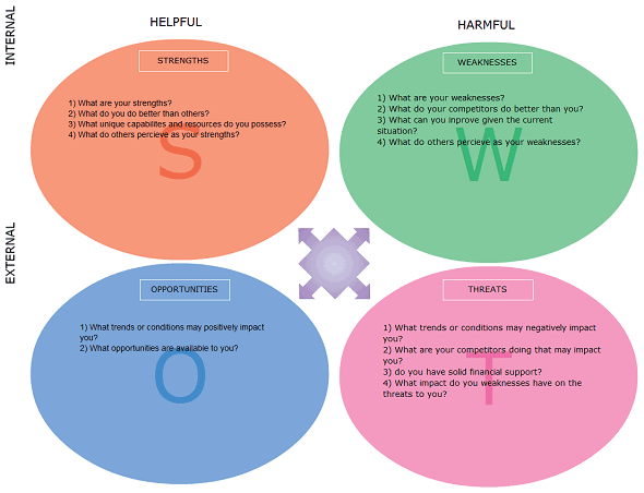 SWOT analysis template 65410