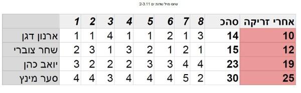 שיוט WINDSURF FOIL 2-3.11.18