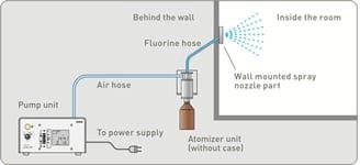 De professionele geursysteem de pomp en verstuiver van de professioneel geursysteem, Select one type op een nabijgelegen locatie plaatsen en de geur in de gewenste ruimte voeren