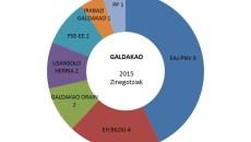 galdakao hauteskundeak emaitzak grafikoa 2015