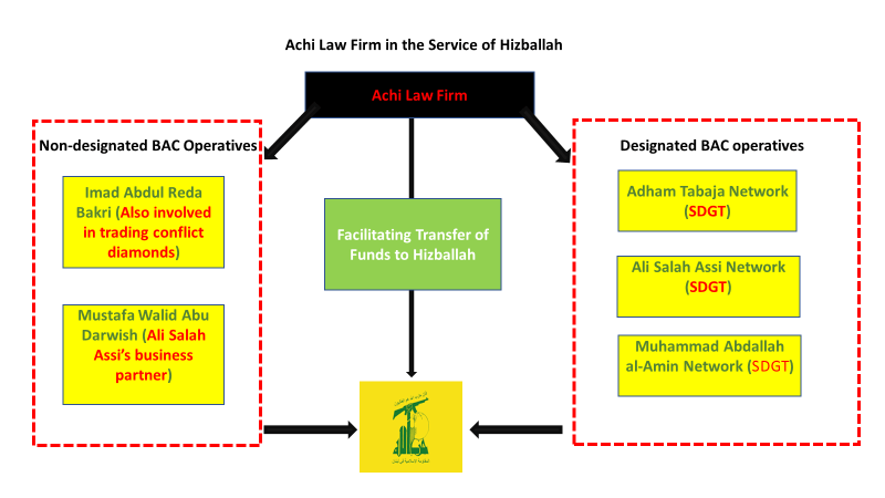 GFATF-LLL-Hezbollahs Consigliere - Achi Law Firm