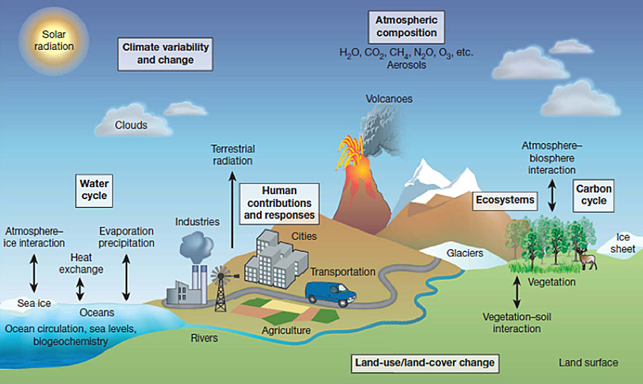 Are Layer Atmosphere Major Difference Four What And Are What