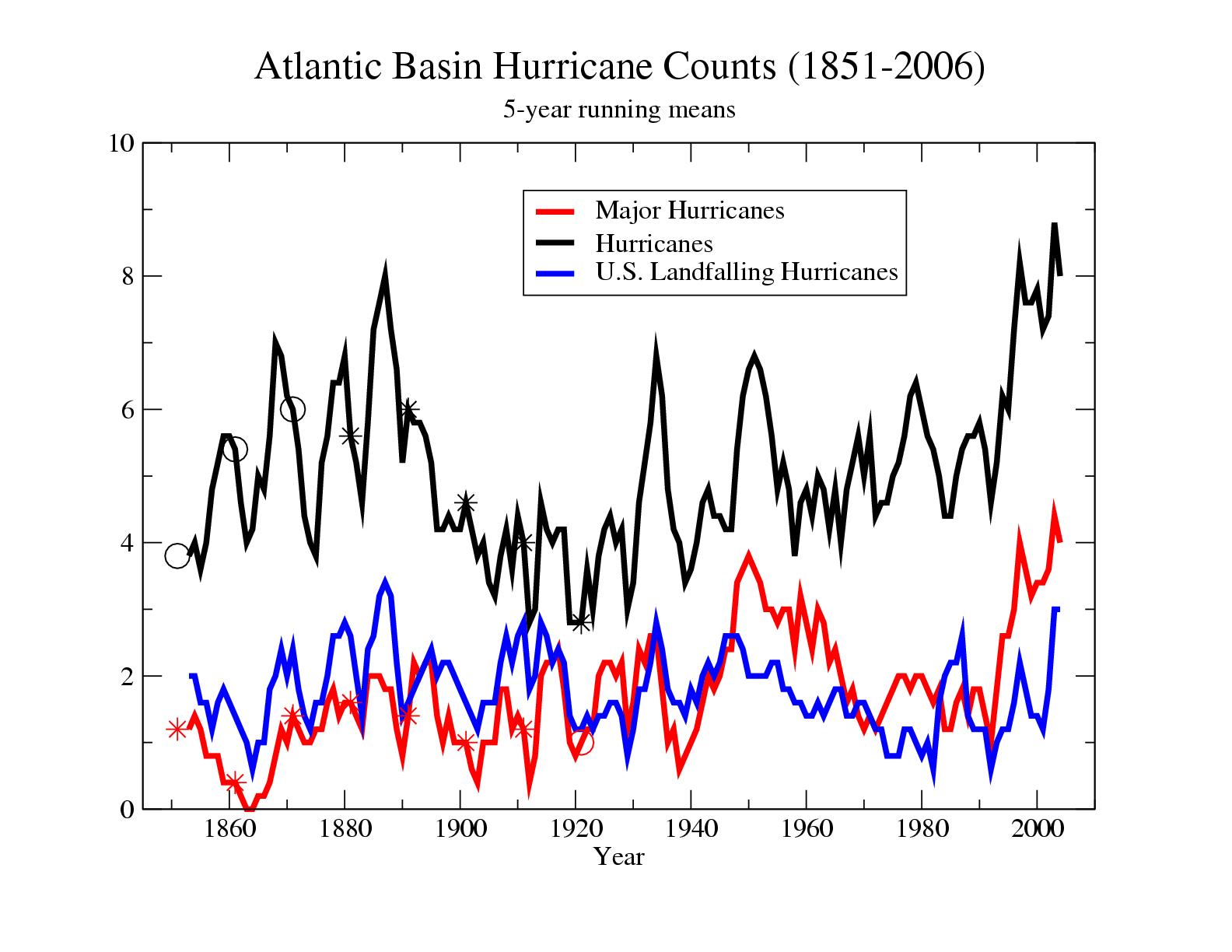 Global Warming And Hurricanes Geophysical Fluid Dynamics