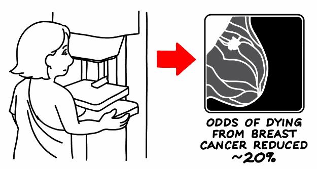 Tumore della mammella, le linee guida 2015 per lo screening