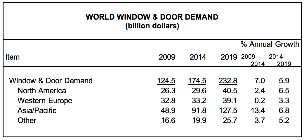 Global Demand For Windows And Doors Is Projected To Rise 5.9% Annually  Through To 2019, Reaching A Value $233 Billion, According To Freedonia.