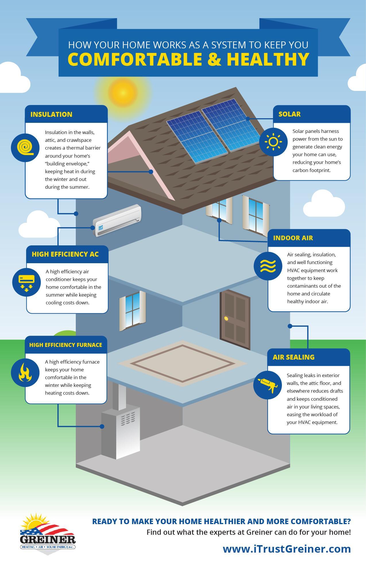 medium resolution of air sealing insulation furnace ac hvac iaq solar ghac