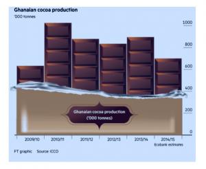Cocoa produciton
