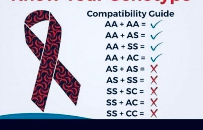 Today Is World Sickle Cell Day – Do You Know Your Genotype?