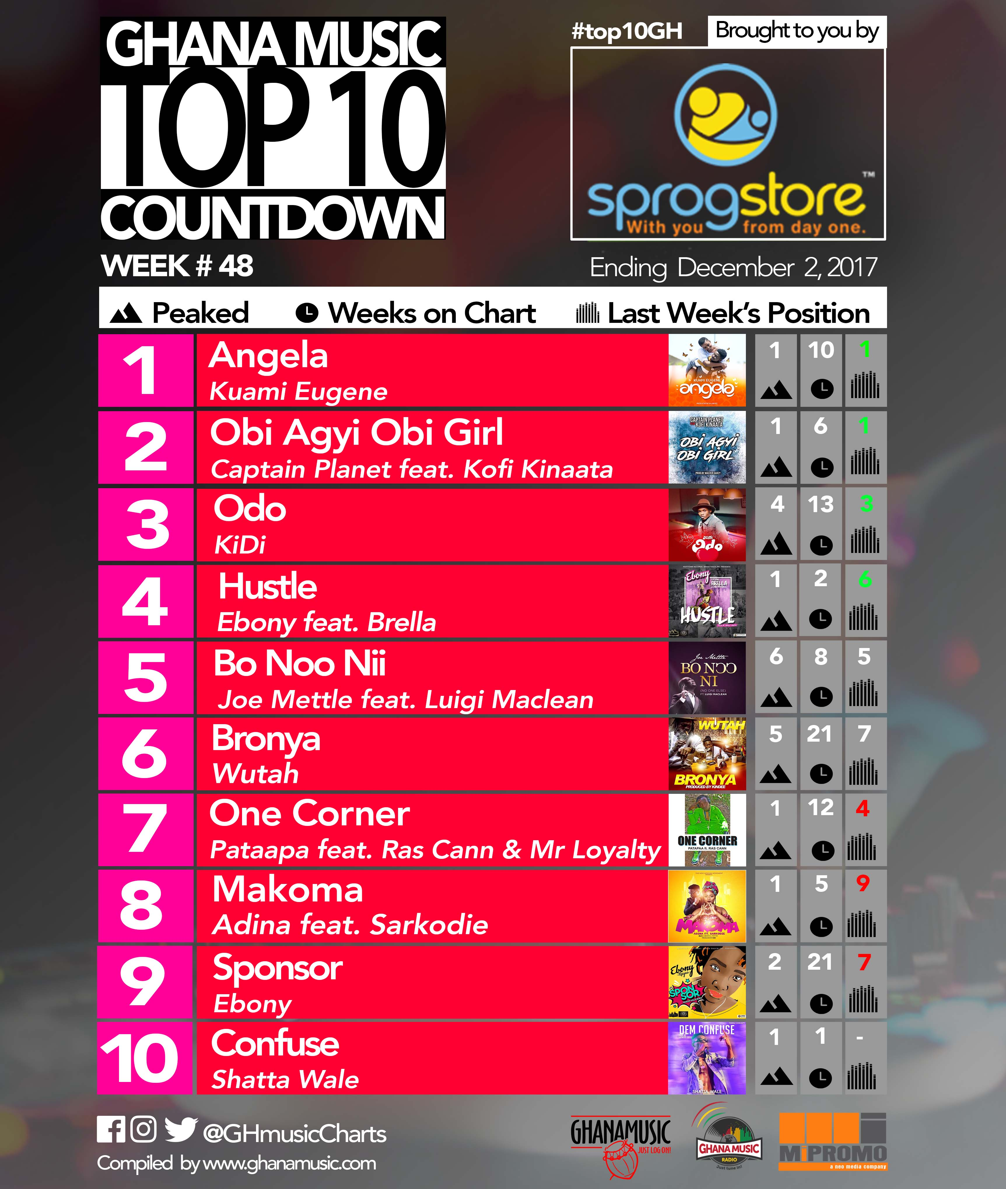 Week #48: Week ending Saturday, December 2nd, 2017. Ghana Music Top 10 Countdown.