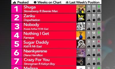 2019 Week 28: Ghana Music Top 10 Countdown