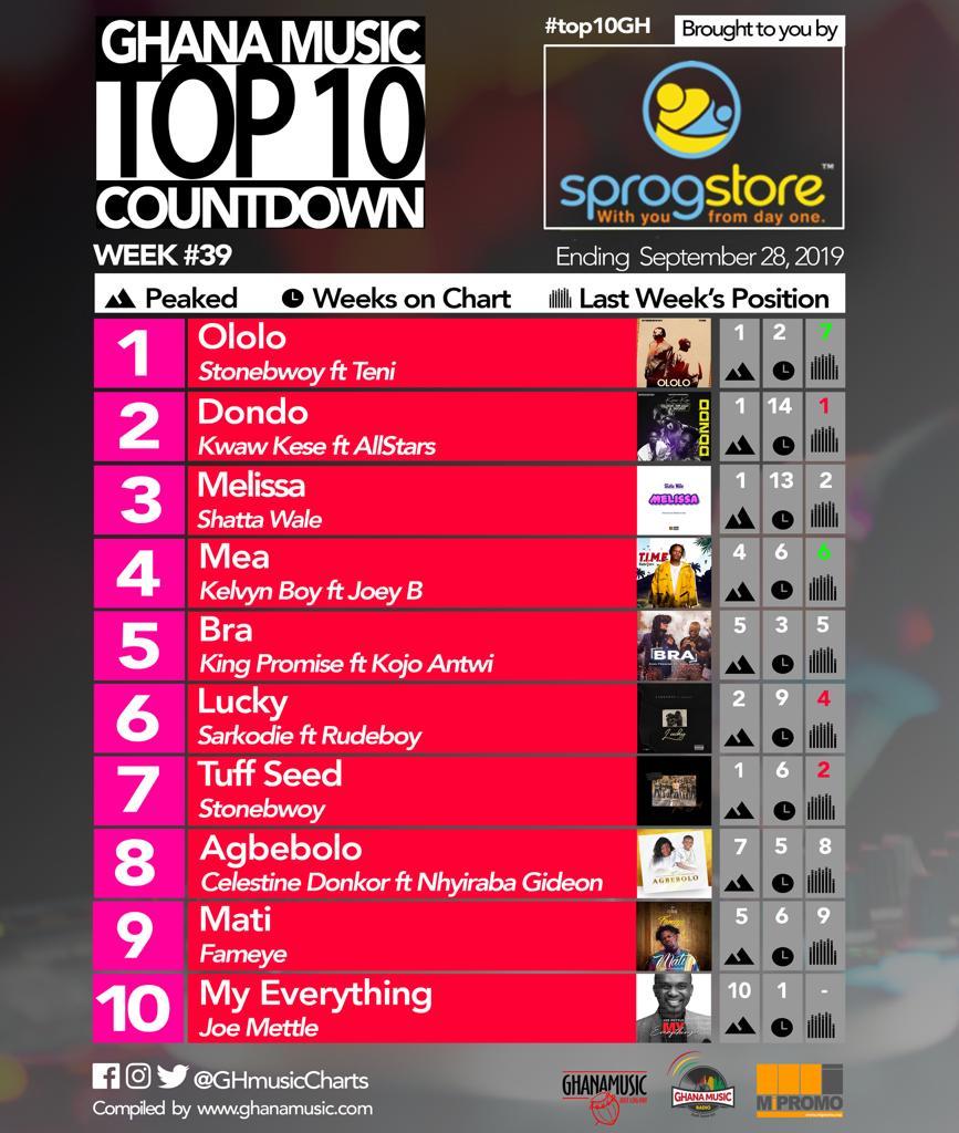2019 Week 39: Ghana Music Top 10 Countdown