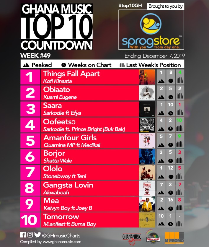 2019 Week 49: Ghana Music Top 10 Countdown