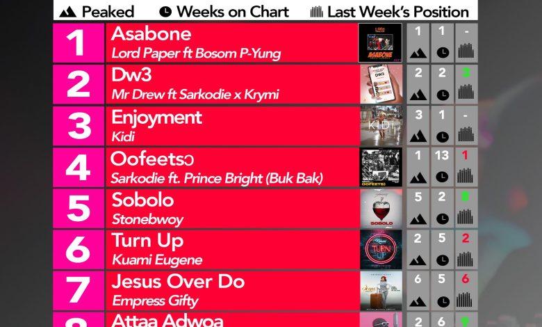 Photo of 2020 Week 8: Ghana Music Top 10 Countdown