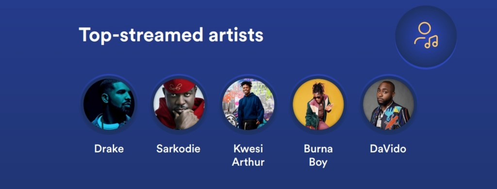 Agyeiwaa and Baajo are the most streamed songs in Ghana