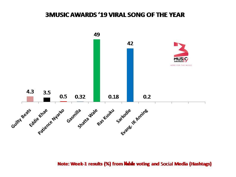 3Music Awards '19 Voting Results Revealed