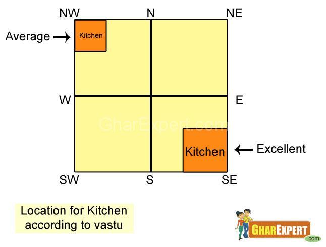 Location Kitchen According Vastu Gharexpert