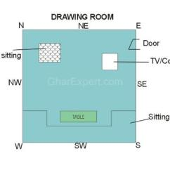 Vastu For Living Room Furniture Small Tv Fireplace Shastra