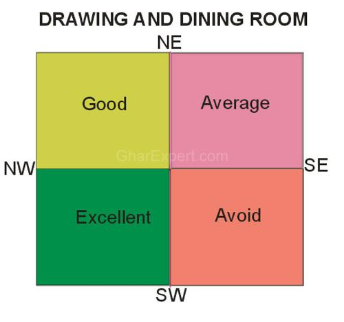 best color for living room walls according to vastu entertainment wall dining shastra location