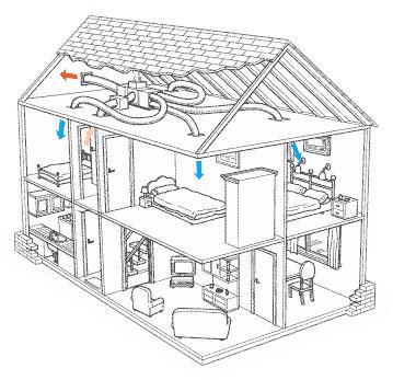 Home Air: Fixing Home Air Conditioning System