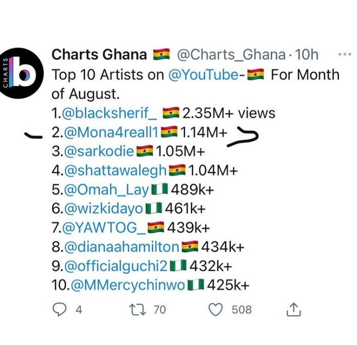 Hajia4Real Beats Sarkodie And Shatta Wale In Top 10 Artistes On YouTube In The Month Of August