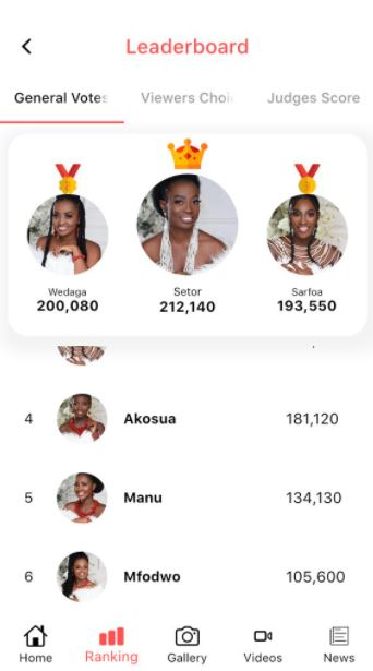 GMB 2021: Overall voting percentage of the 6 finalists revealed; netizens reacts